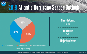 Hurricane Outlook